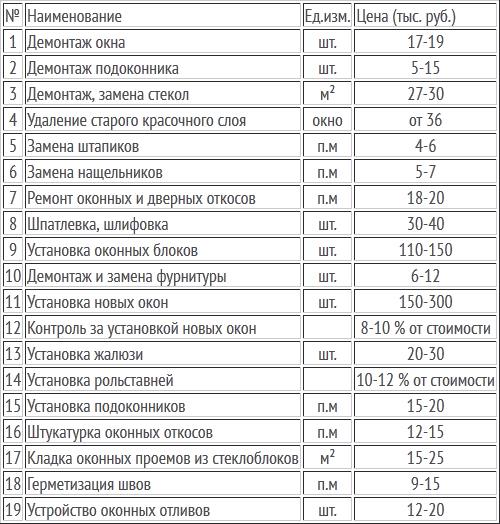 price_okna