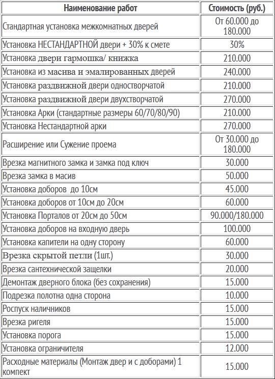 ust_mezhkl_dveri_price